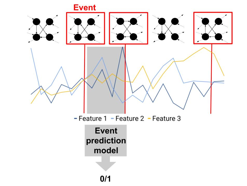 Event Detection Summary Figure